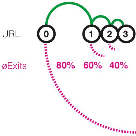 url-exits